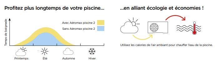 AEROMAX PISCINE 2