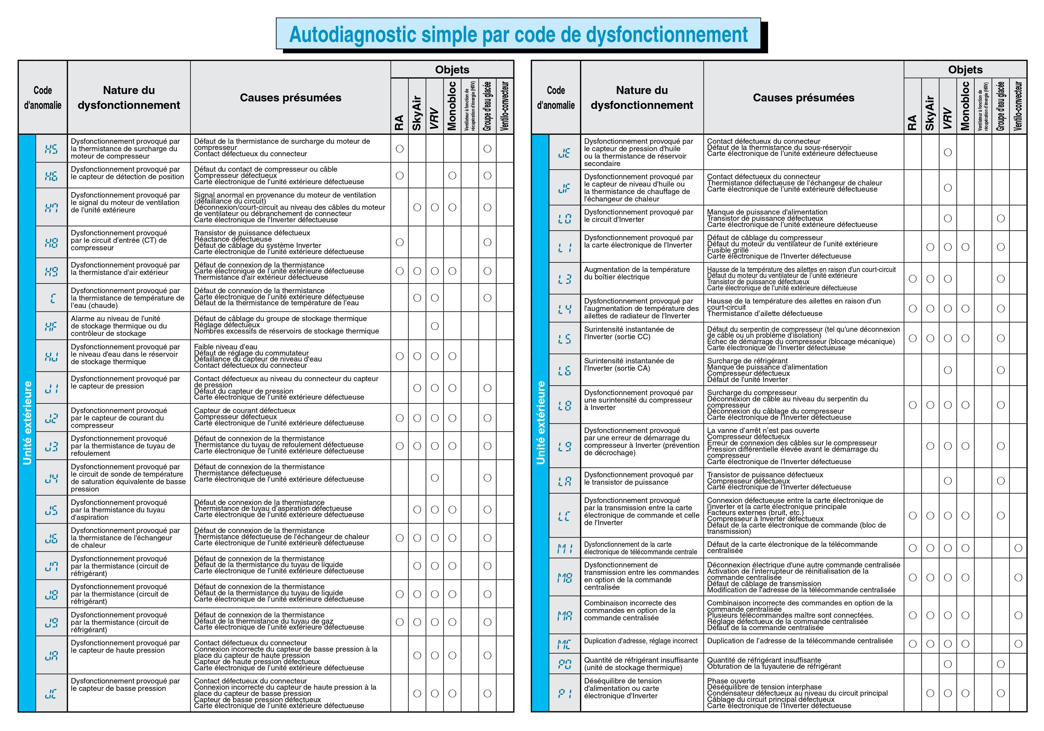 Autodiagnostic simple par code